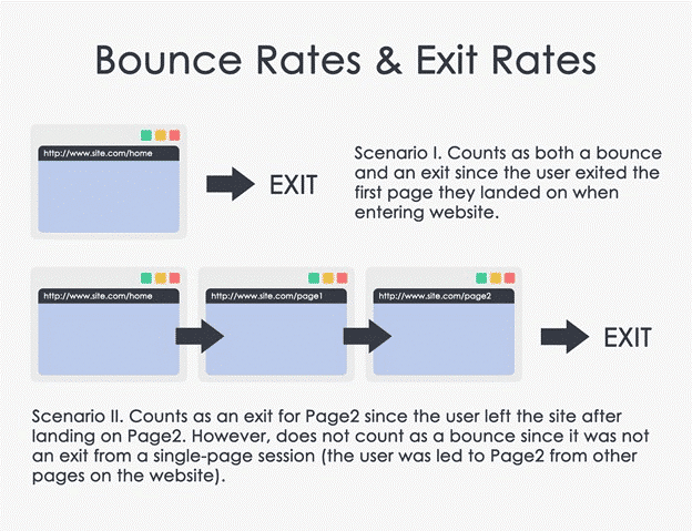 bounce rates and exit rates