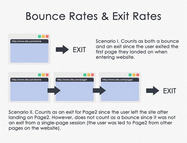 Bounce vs Exit Rates