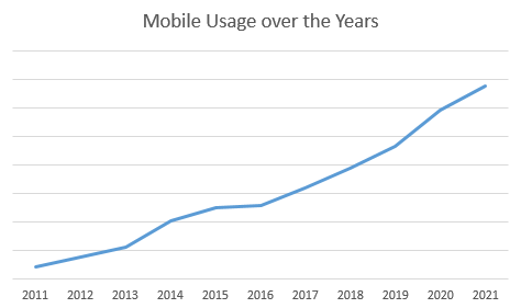Mobile Usage Over the Years