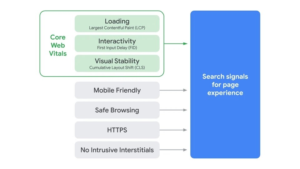Core Web Vitals Search Signals