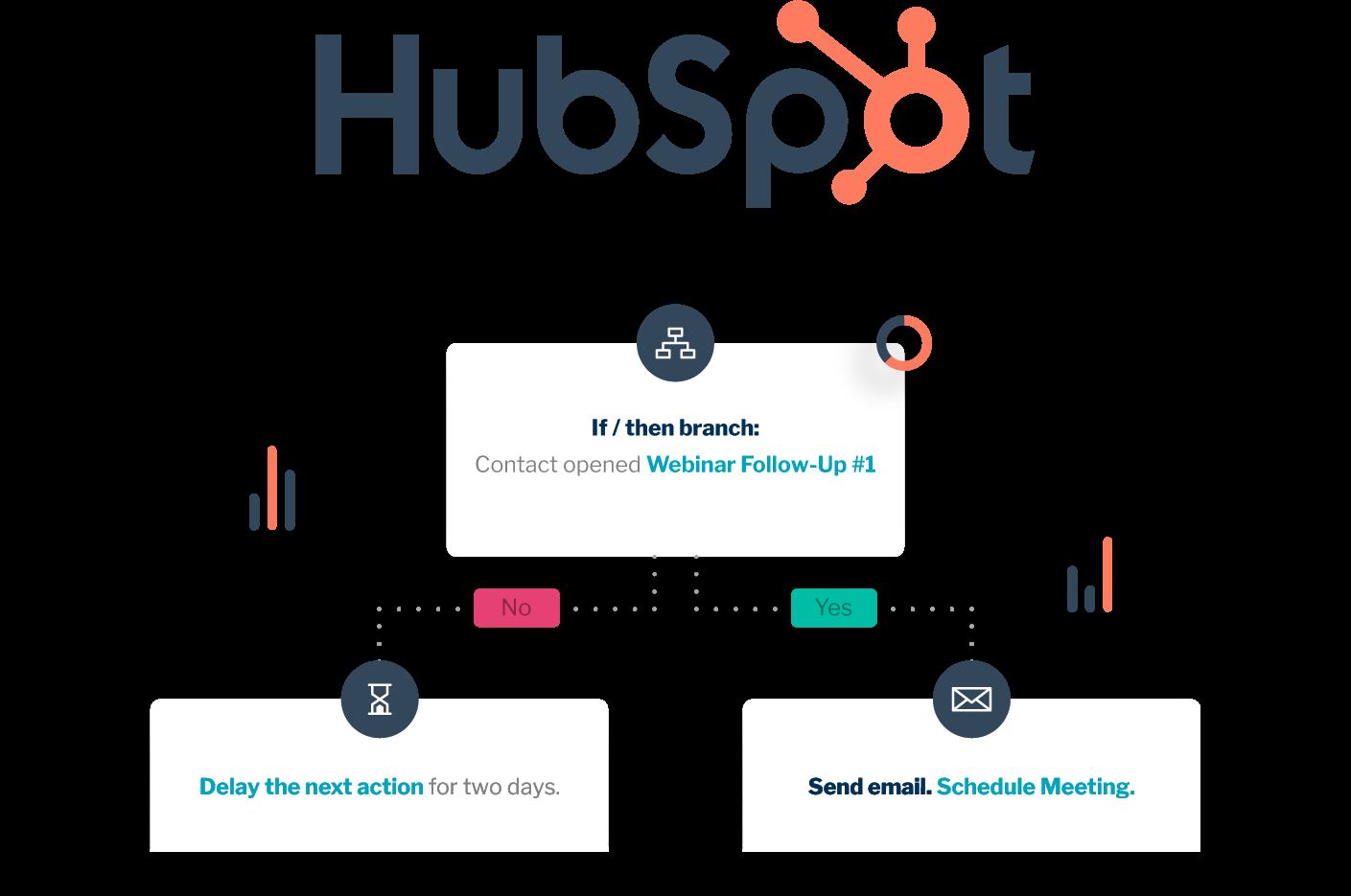 HubSpot Marketing Hub Partner